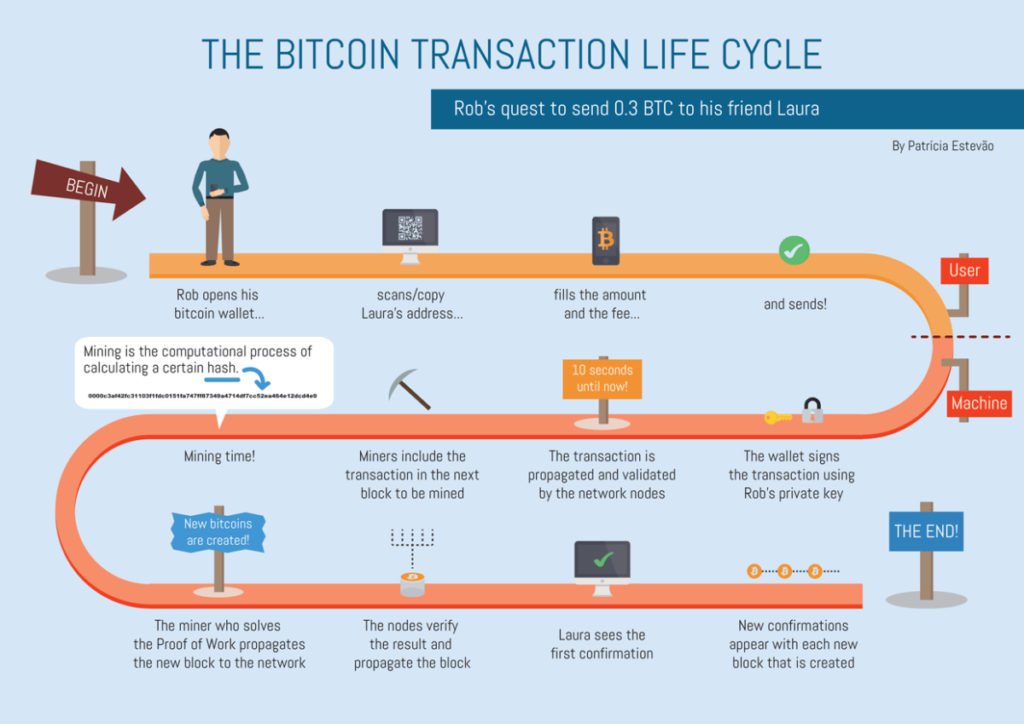 Bitcoin-transaction-life-cycle