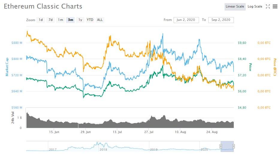 Ethereum Classic Charts