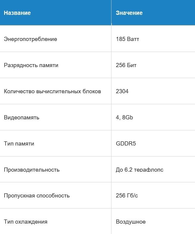 Характеристики RX 580