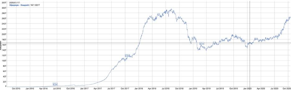 График роста хешрейта ETH