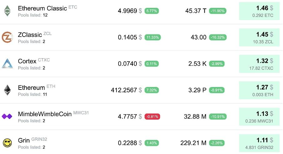 Таблица криптовалют для майнинга на 1080 Ti