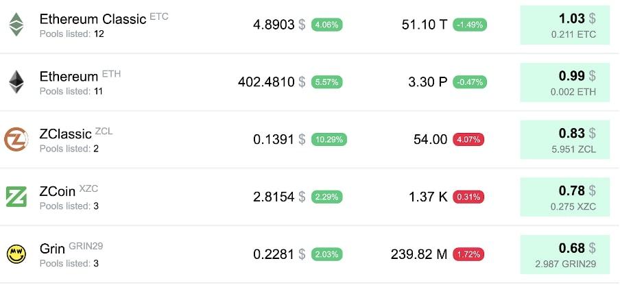 Таблица криптовалют для майнинга на 1080