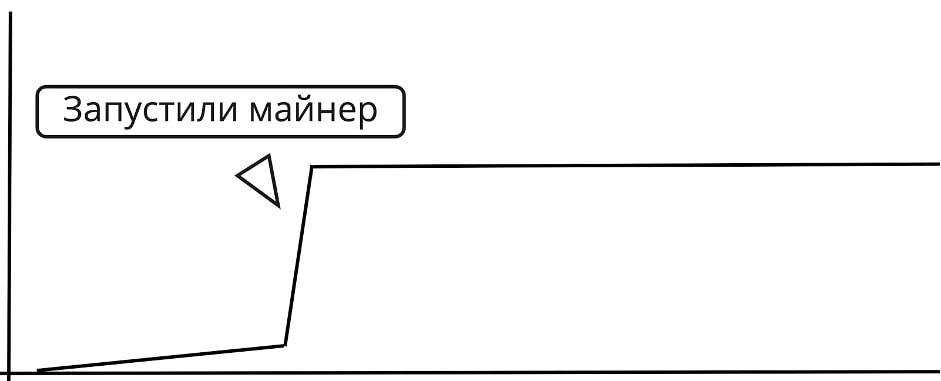 Схематический график потребления видеокарты во время майнинга
