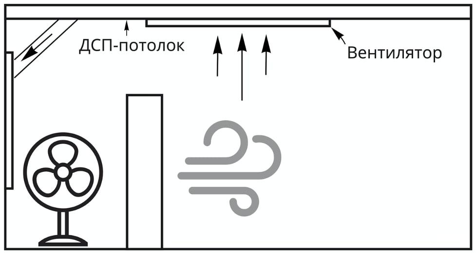 Вентиляция стендов в комнате