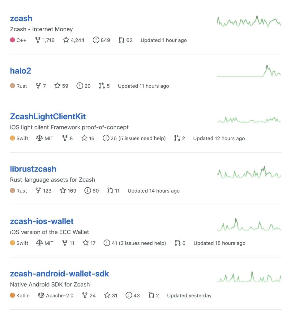 Гитхаб проекта ZCash