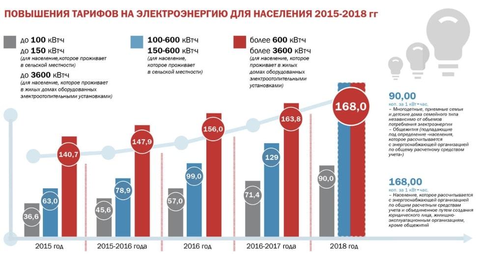 Повышения тарифов на электроэнергию в Украине