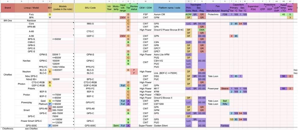 Таблица хороших и плохих блоков питания формата АТХ