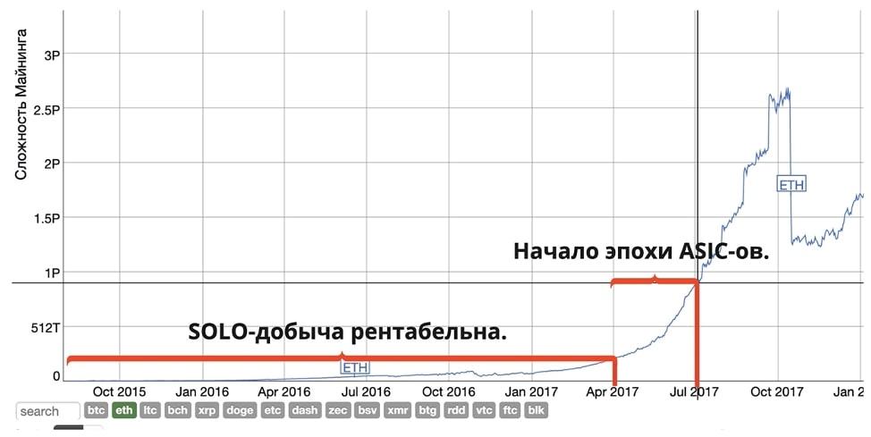 График роста сложности получения криптовалюты ETH
