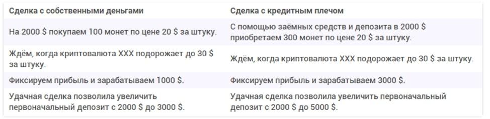 Вкладываете 100 долларов для маржинальной торговли, получаете 10 000