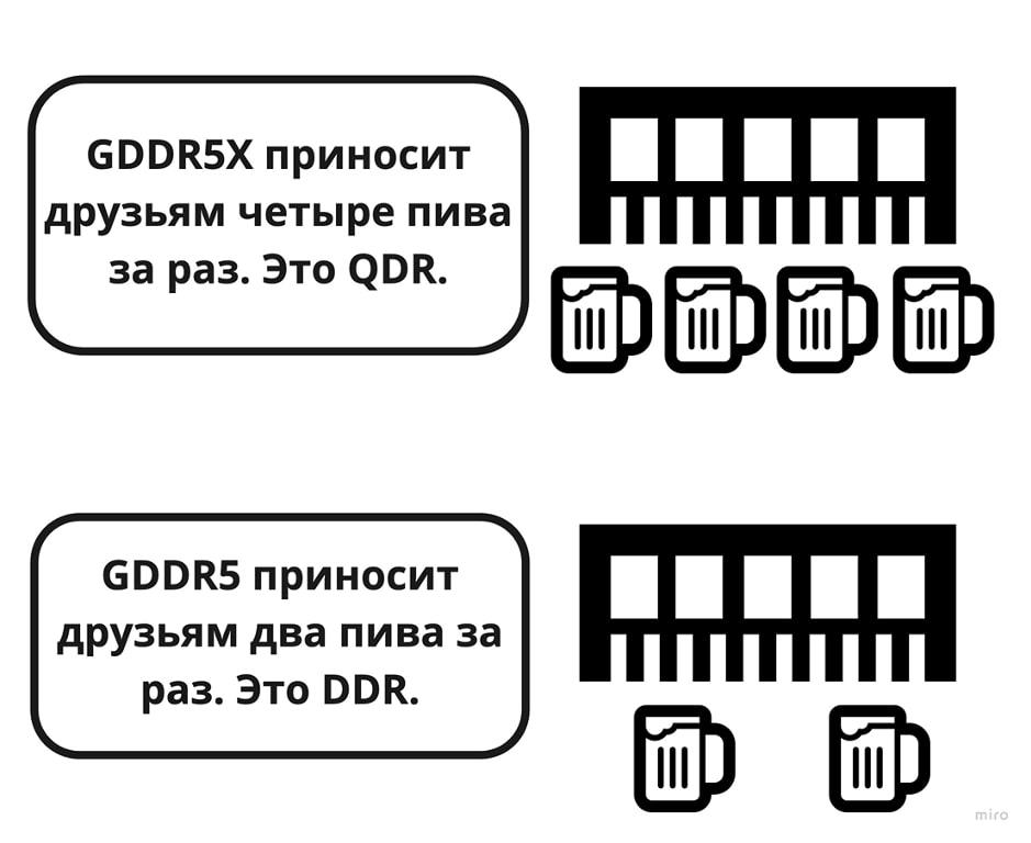 GDDR5X память